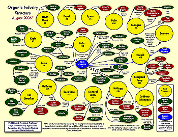 Click to see full size version of corporate organic ownership chart